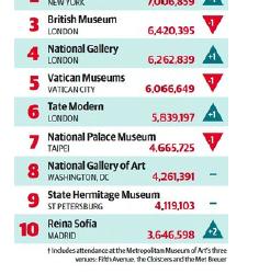 Kunstmuseen im Besucherhoch